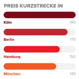 KVB: Kurzstrecke in Köln in den vier größten Städten Deutschlands am teuersten