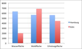 Köln und Hamburg: Wie viel Hektar Wasser-, Wald- und Erholungsflächen bieten die Städte?