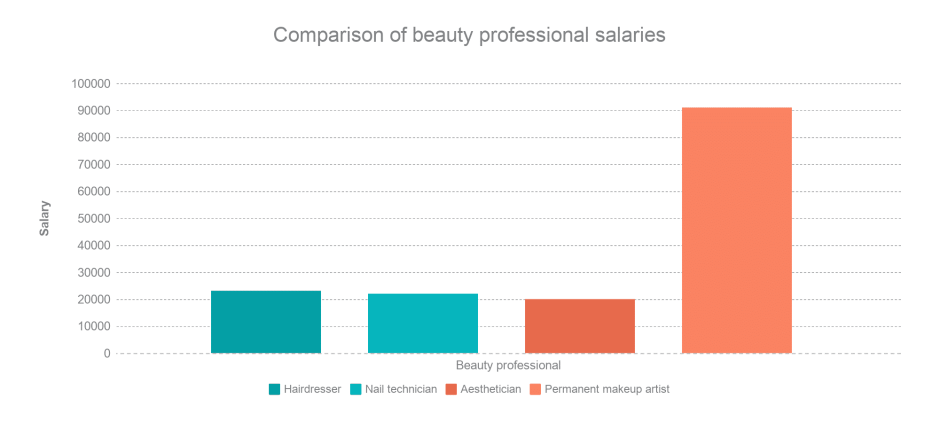 How much do microblading artists make?