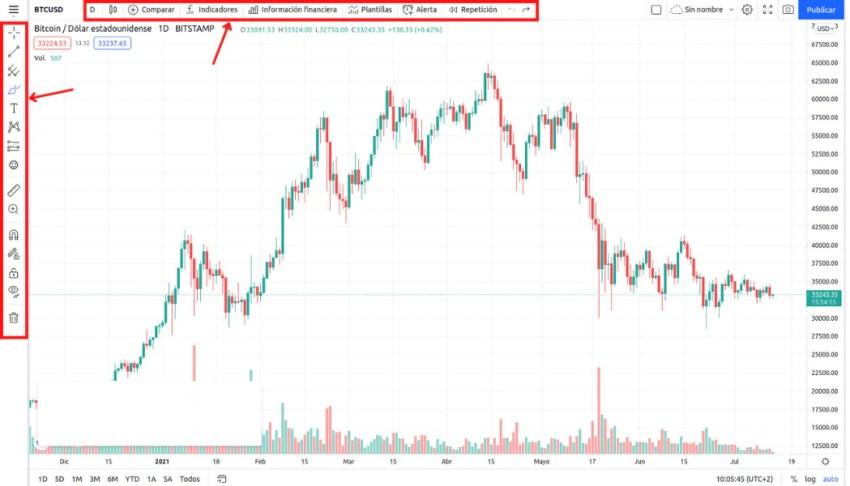 Gráfico TradingView com ferramentas marcadas