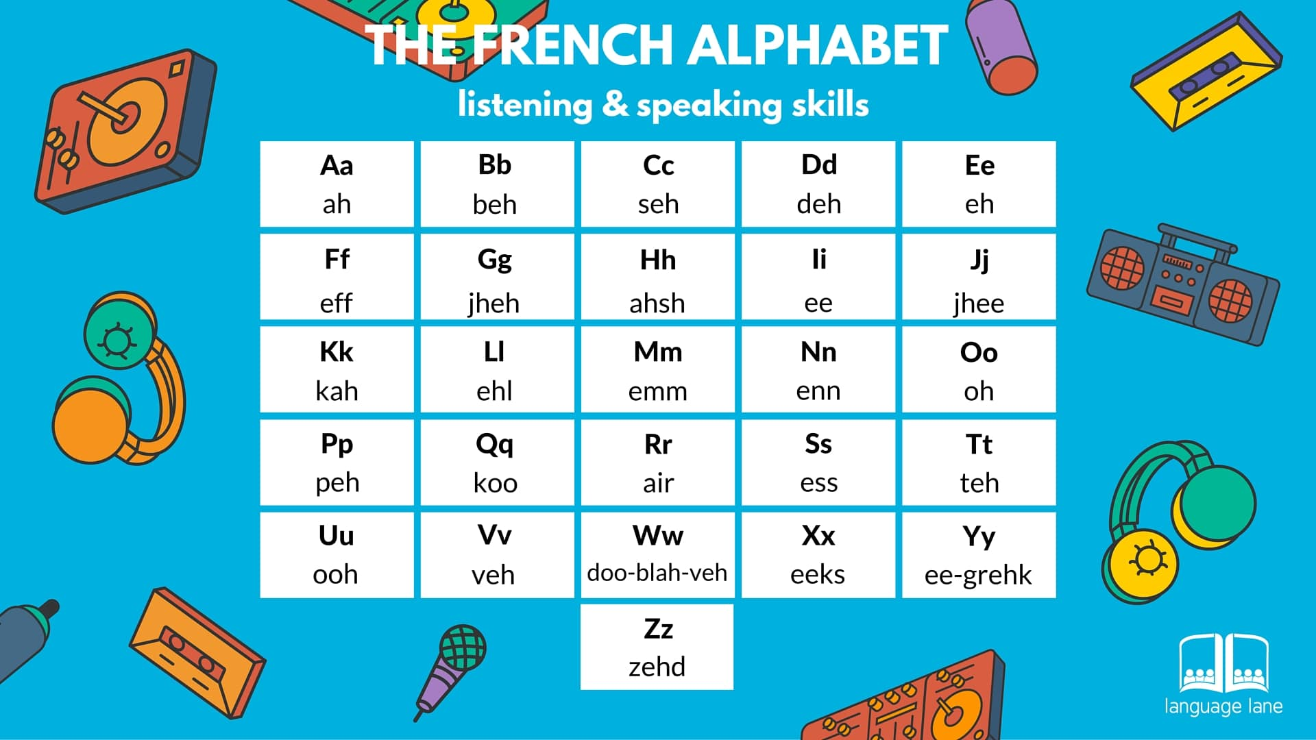 French Alphabet Chart Collection