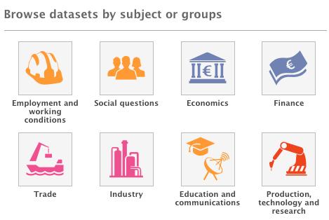 Screenshot av kategorier i EUs öppna data portal, som kan användas för att hitta öppna data.