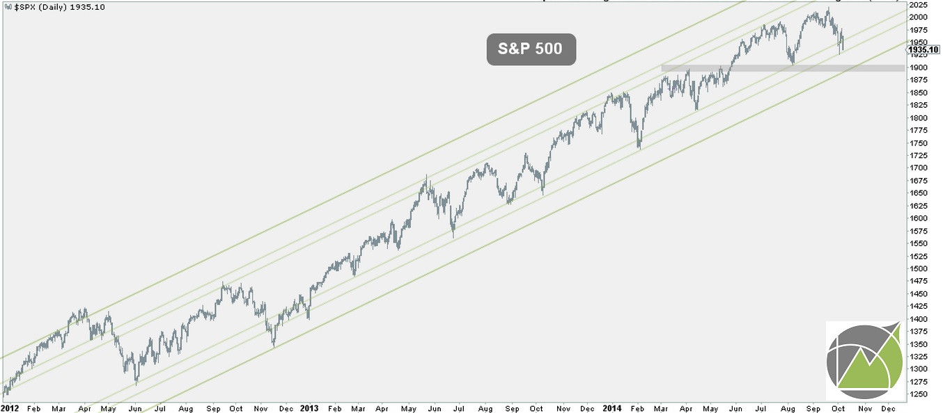 S&P must hold or bounce from here. Otherwise, lower prices are immediate