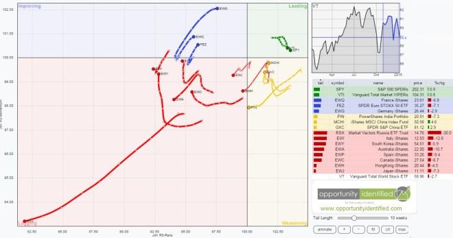 RRG Analysis of Global Stocks