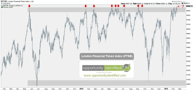 FTSE Daily Breakout?