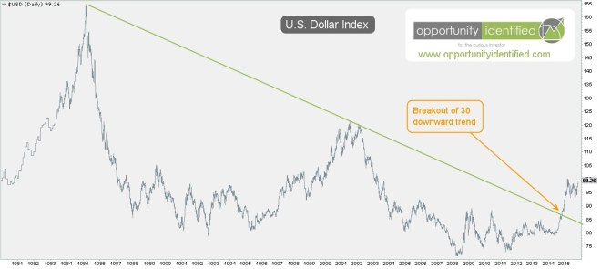 USD Index 30 Year Downtrend Broken