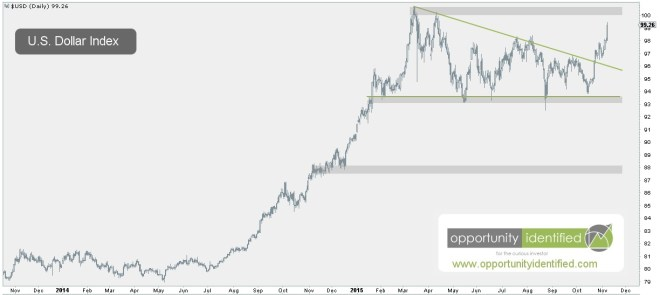 USD Breakout from Pennant