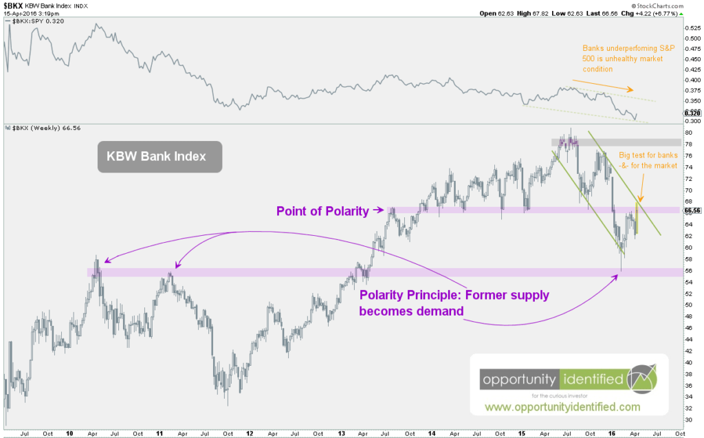 KBW Bank Index Chart - Banking Sector - Weekly