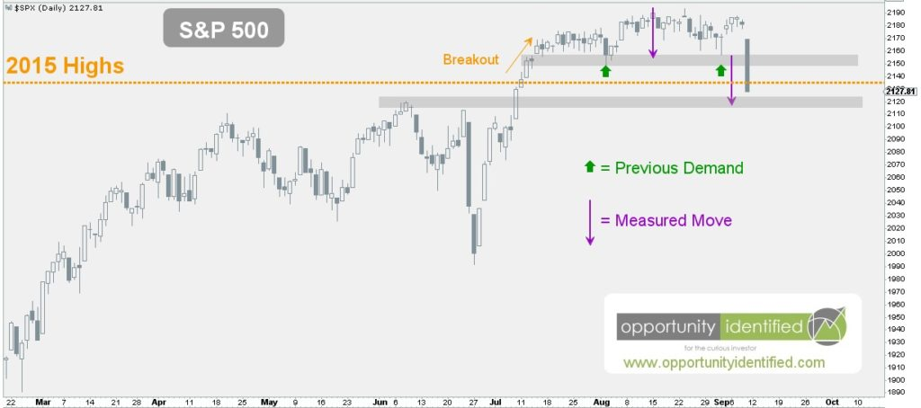 Daily Chart S&P 500