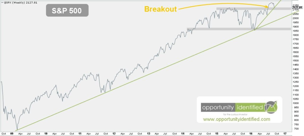 S&P 500 Chart with levels of demand