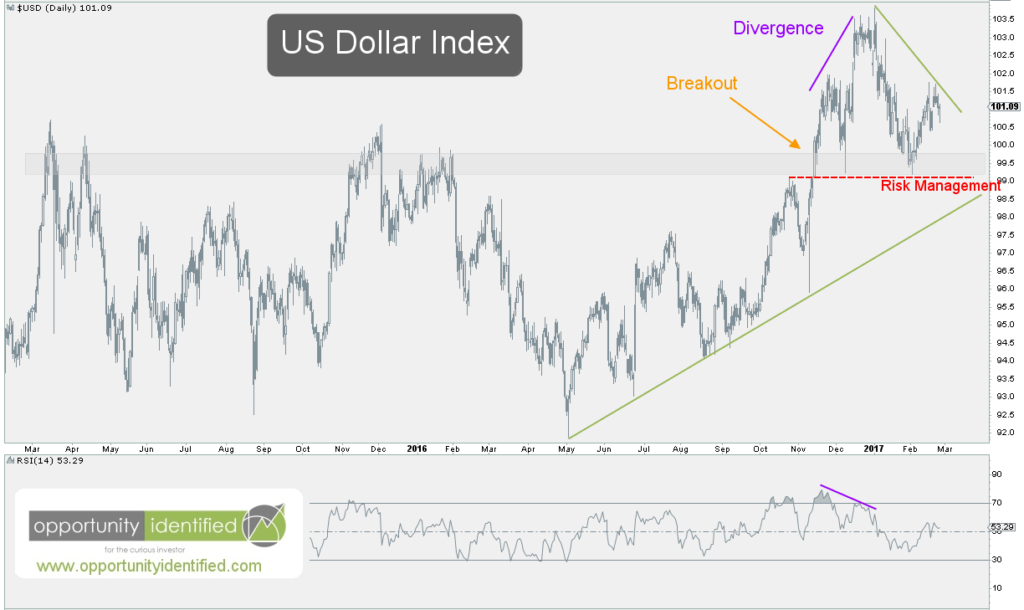 US Dollar Daily Chart