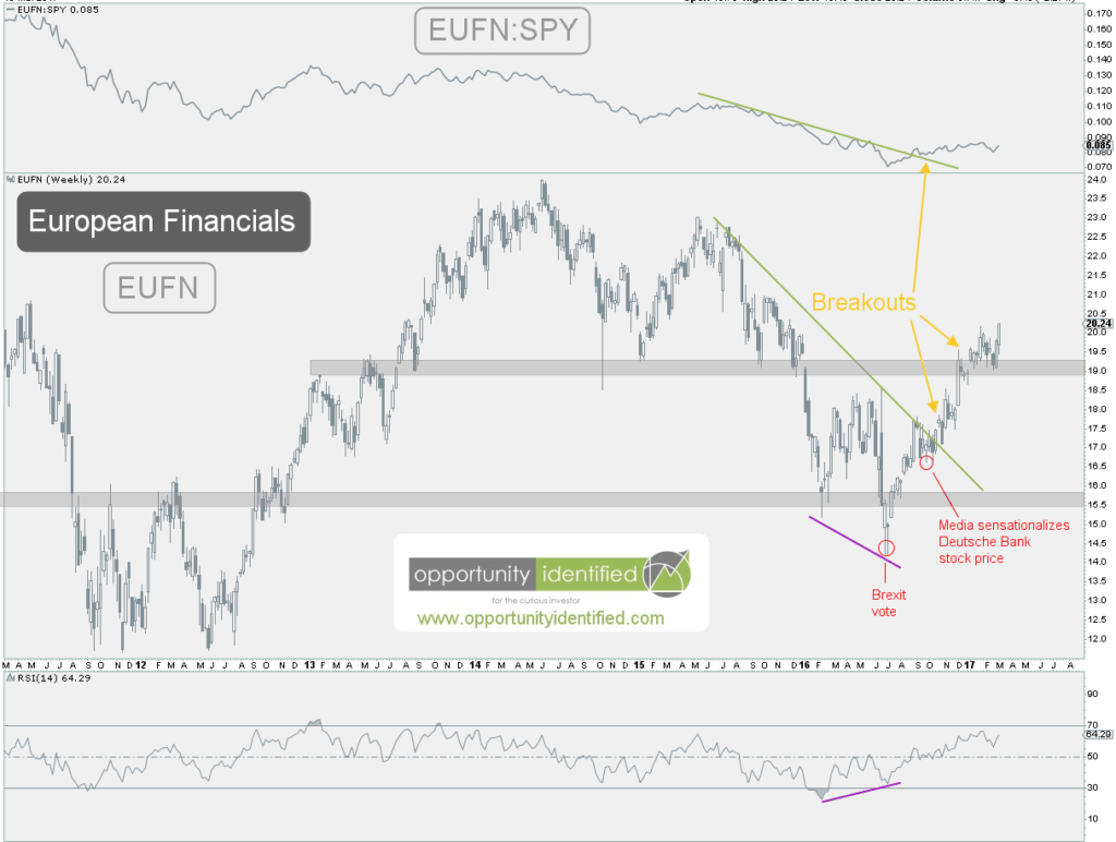 European Financials Weekly Chart