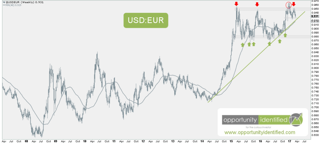 USDEUR currency pair