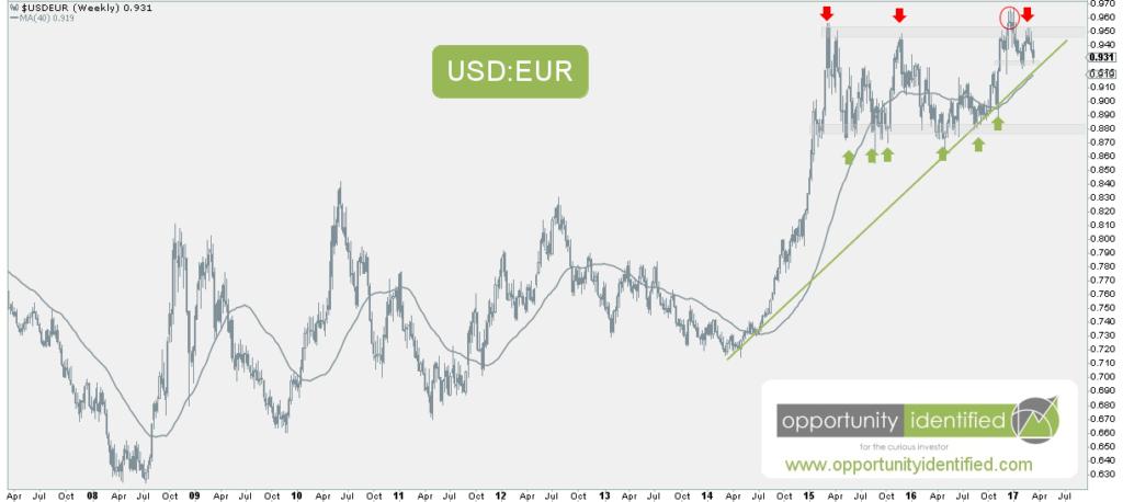 USDEUR currency pair