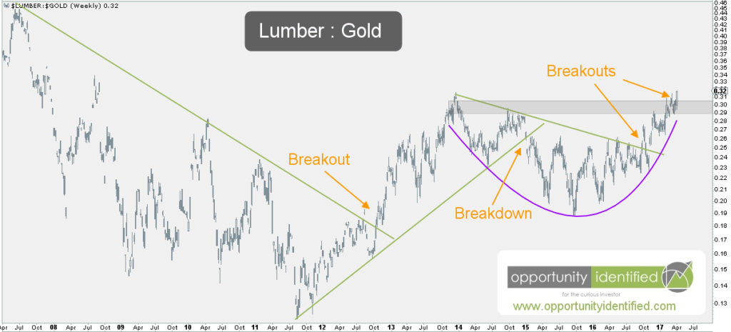 Lumber:Gold Weekly Chart