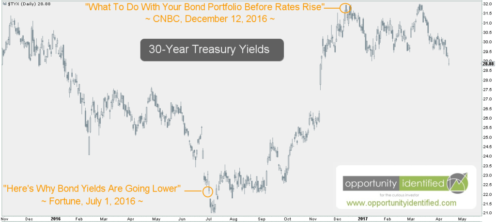 30-Year Yield Daily Chart