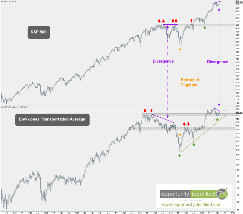 Weekly Chart of Transportation and S&p 500