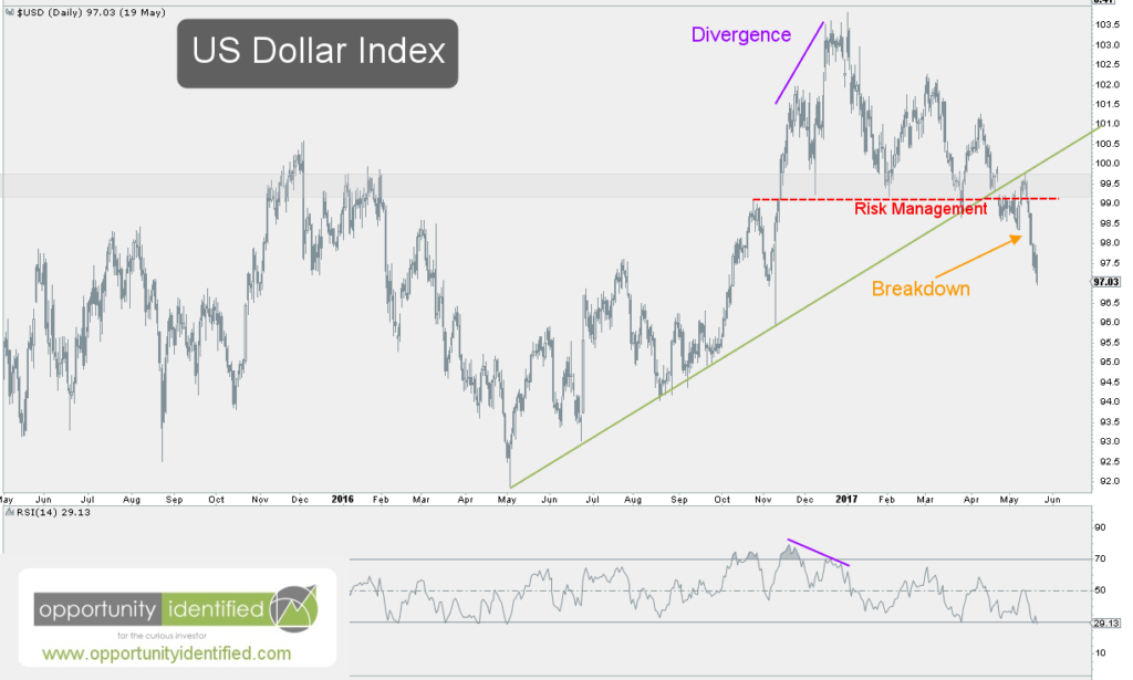 US Dollar Daily Chart Updated