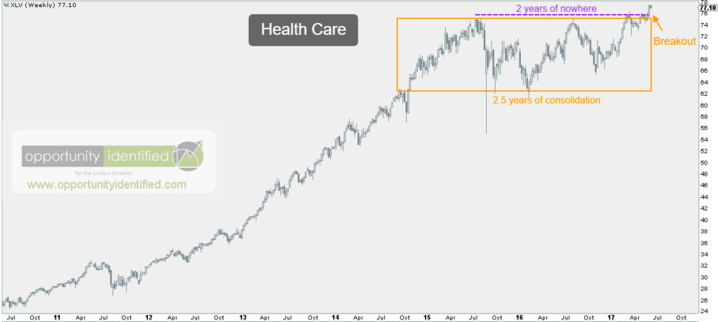 Health Care Weekly Chart