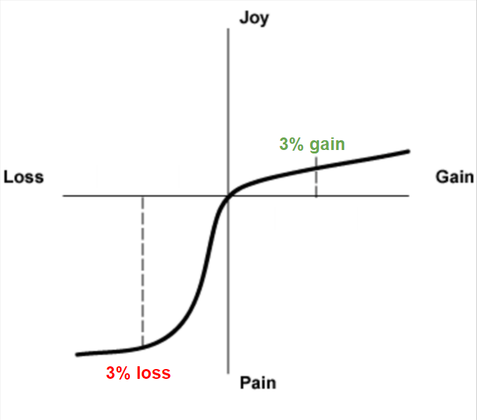 Prospect Theory Loss Aversion
