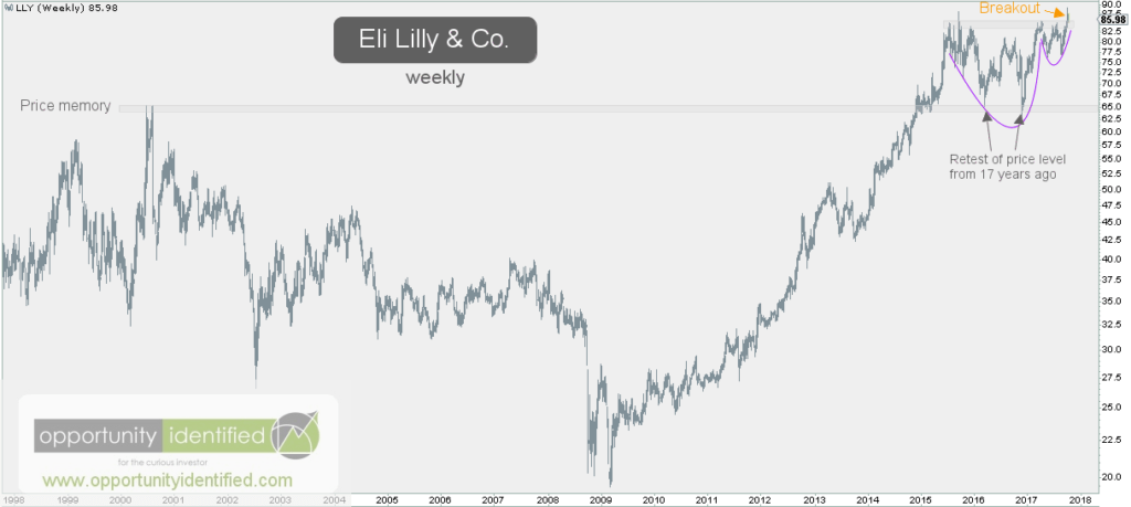 Eli Lilly LLY Weekly Chart Price Memory