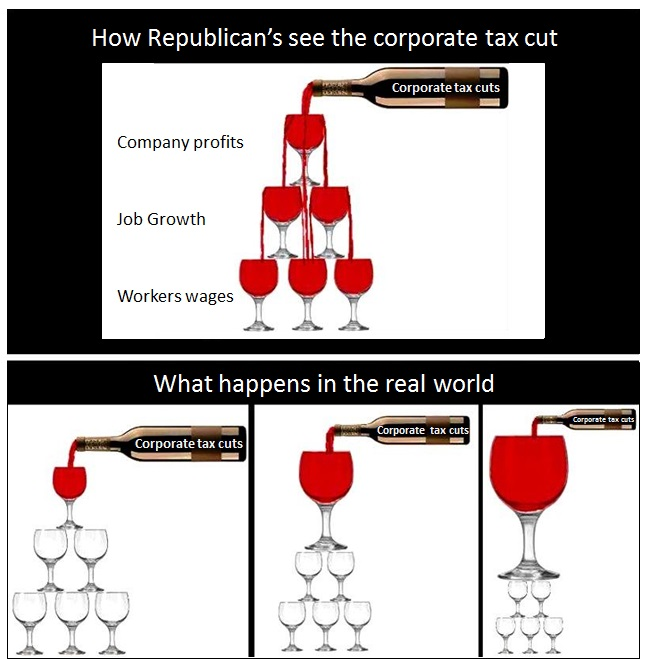 How Trump's love of trickle-down actually plays-out