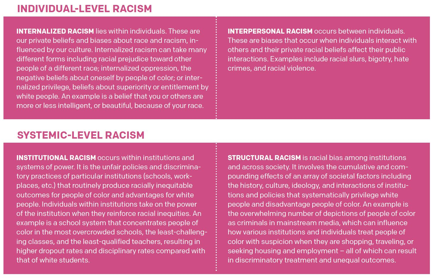 Four Types Of Racism Oppression Monitor Daily