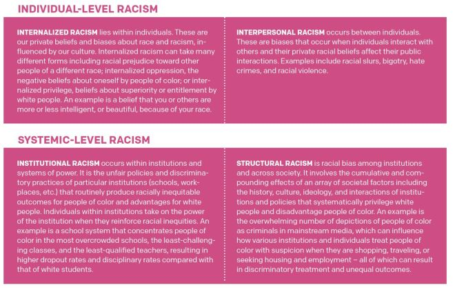 Four Types of Racism