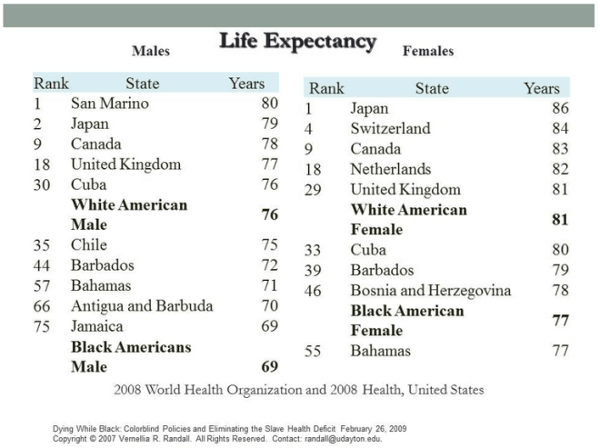 Life Expectancy of African Americans