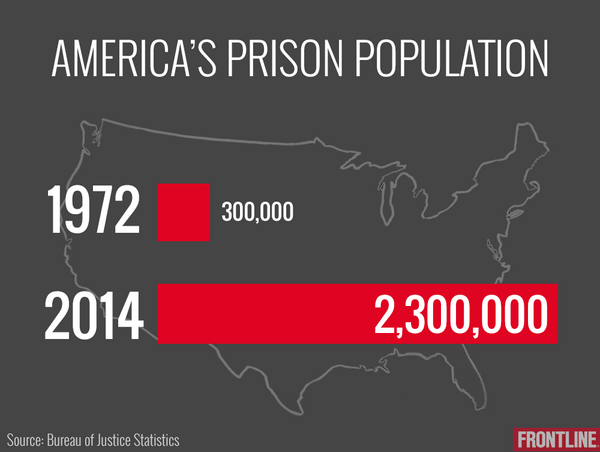 #MassIncarceration #NewJimCrow Tweets 6.16