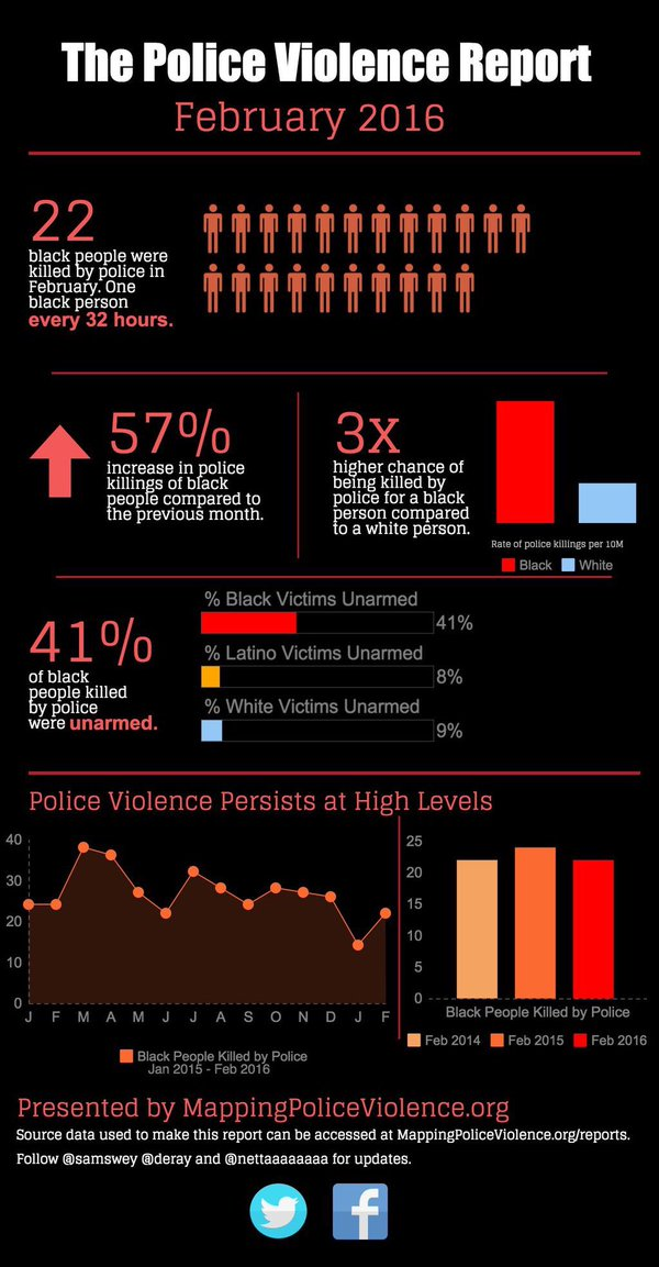 The Police Violence Report
