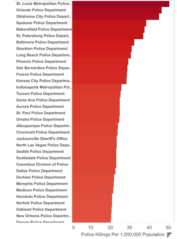 New data on police violence in US cities.