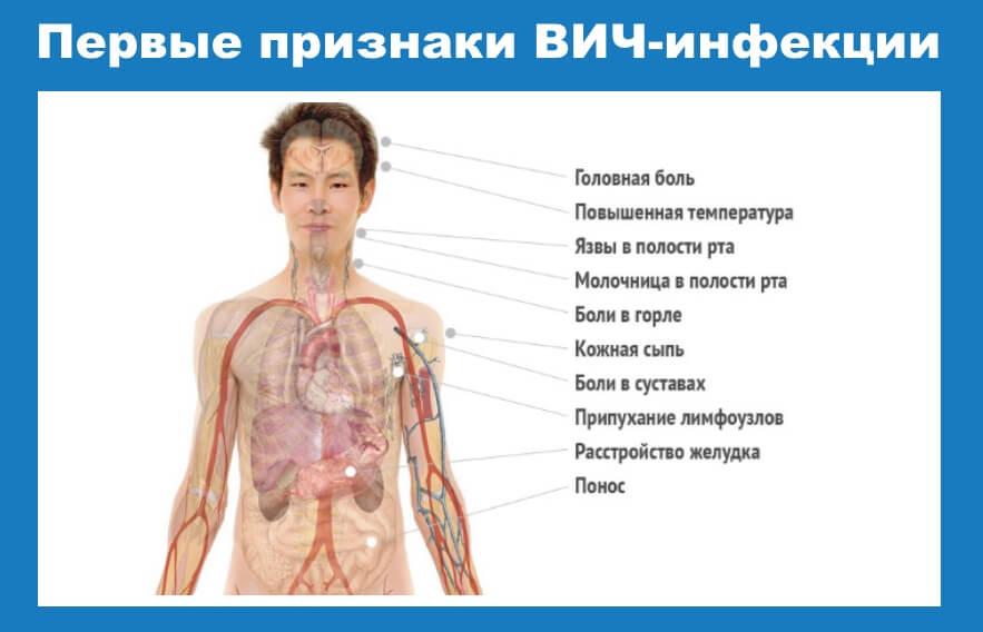 Неизлечимые венерологические заболевания. Основные венерологические болезни и их признаки. Симптомы венерических заболеваний у женщин