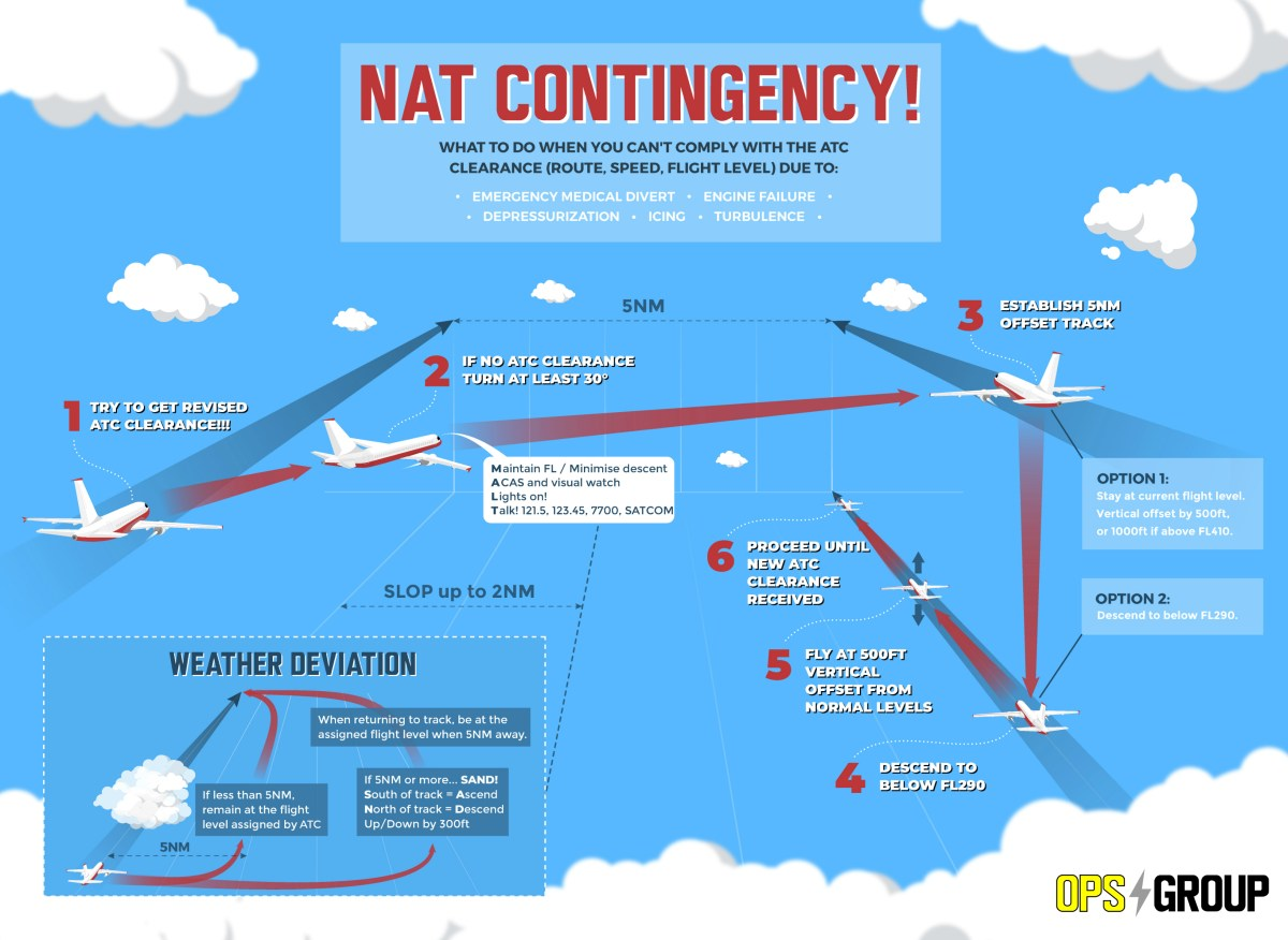 New NAT Contingency Procedures for 2019