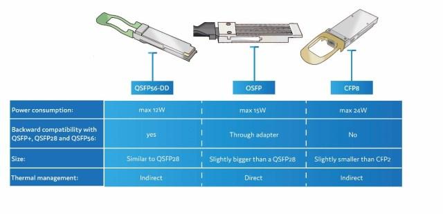 QSFP-DD, OSFP, CFP8