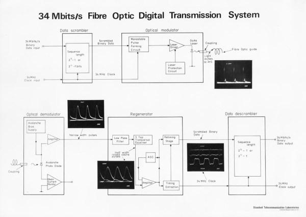 Block diagram of 34 Mbit/s fibre transmission system