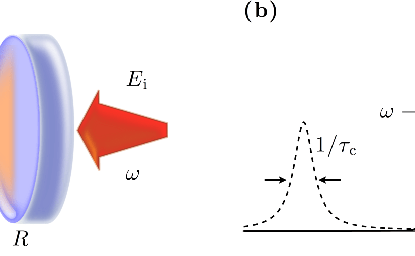 Fig. 25.1 — Cavity optomechanics