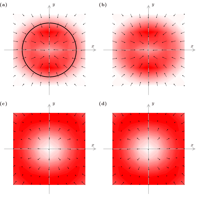 Fig. 5.10 — Orbital angular momentum on a sphere