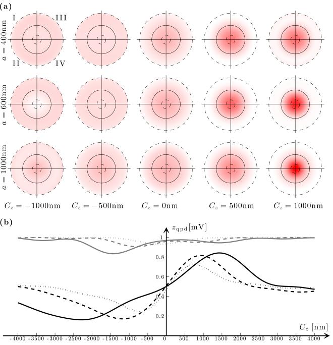 Fig. 9.7 — Longitudinal forward scattering and longitudinal position detection