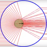 Geometrical Optics — Axial optical trapping NA=1.30 nm=1.60 np=1.00