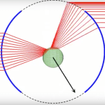 Geometrical Optics — Transversal optical trapping NA=0.50 nm=1.60 np=1.00