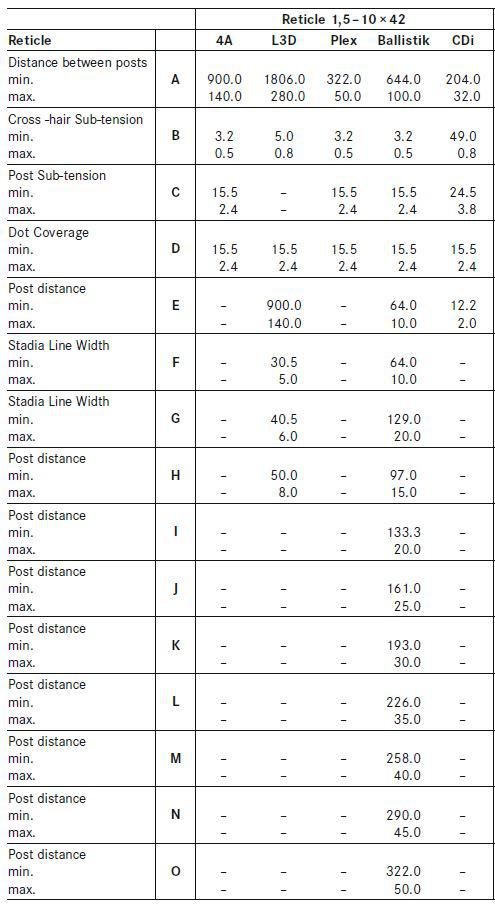 Leica Magnus 1.5-10x42 Reticle Subtensions datasheet