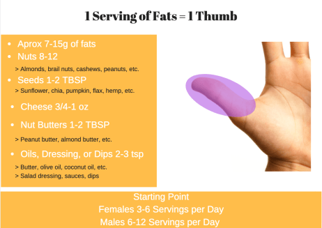 Healthy Fats Serving Size