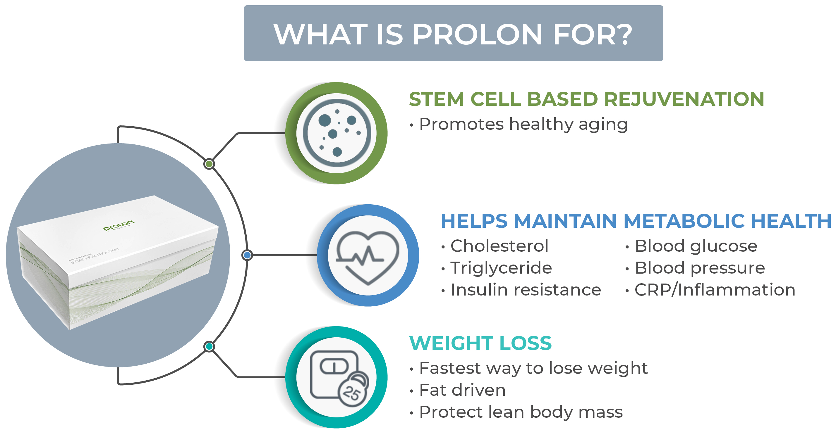 Prolon- The First Fasting Mimicking Diet
