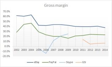 eBay gross margin
