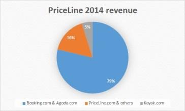 PriceLine 2014 rev