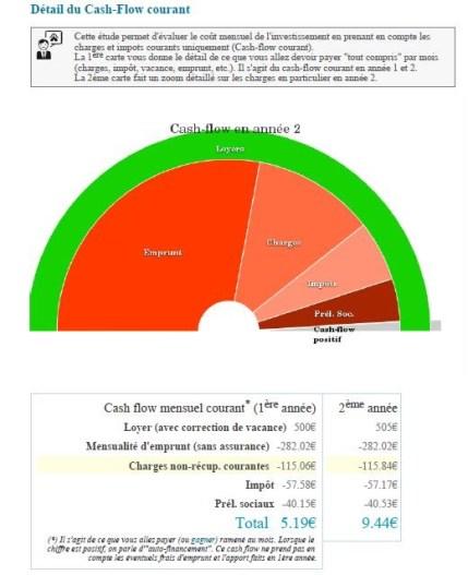 revenus immobilier
