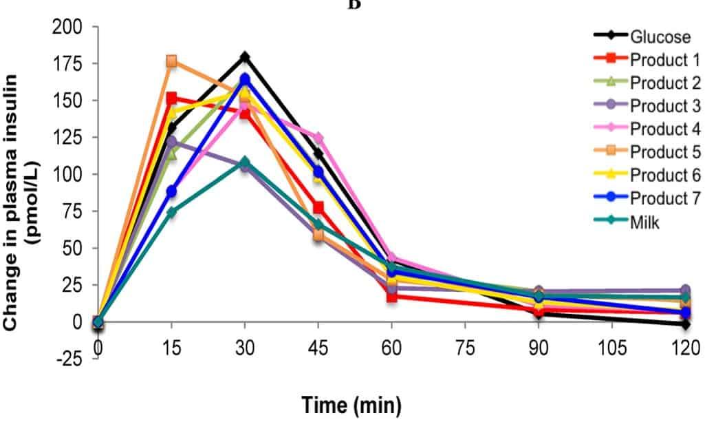 FII versus time chart.jpg