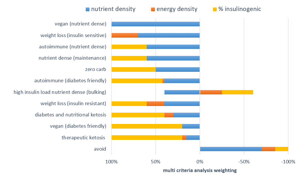 Energy Density and the Foods You Eat