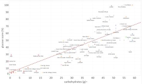 carbs vs gluocose score.png